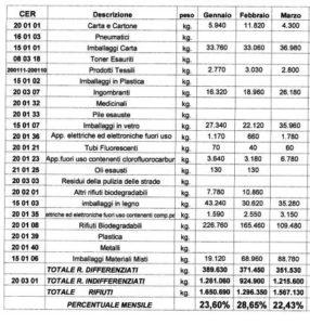 dati differenziata I trimestre 2018